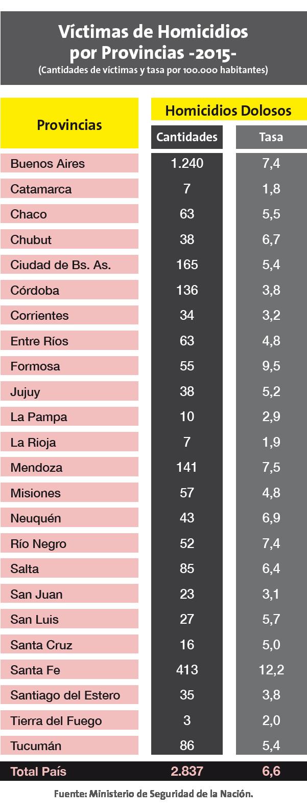 El País Digital | Inseguridad: las estadísticas del crimen en la ...